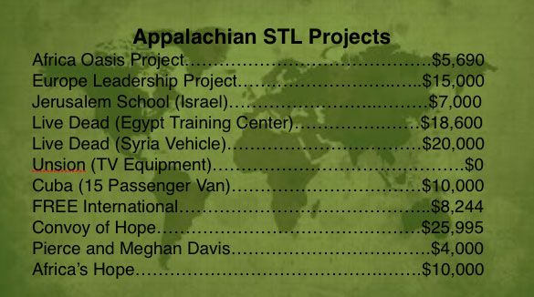 stl-project-list2017